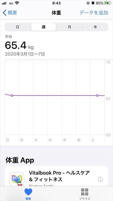 体重計に乗る回数が週に2回